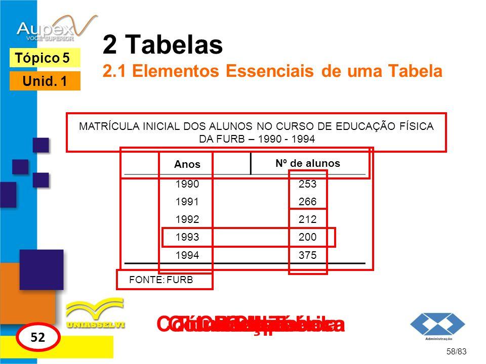 2 Tabelas 2.1 Elementos Essenciais de uma Tabela 58/83 Tópico 5 52 Unid. 1 MATRÍCULA INICIAL DOS ALUNOS NO CURSO DE EDUCAÇÃO FÍSICA DA FURB – 1990 - 1