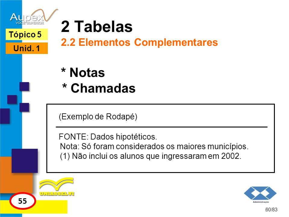 60/83 Tópico 5 55 Unid. 1 * Notas * Chamadas 2 Tabelas 2.2 Elementos Complementares FONTE: Dados hipotéticos. Nota: Só foram considerados os maiores m