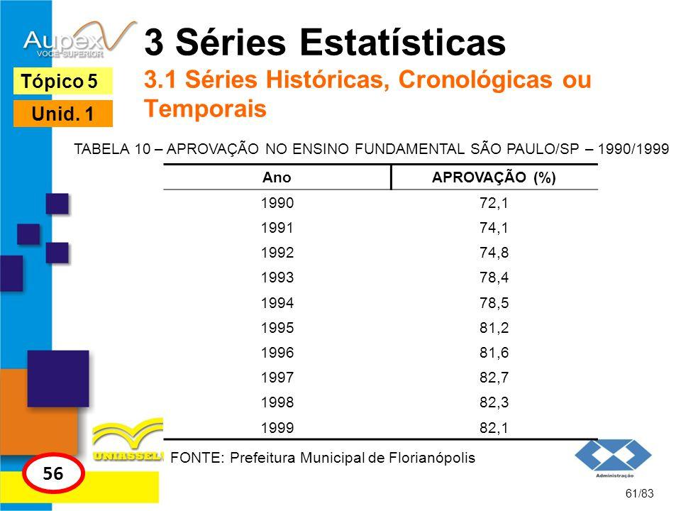 61/83 Tópico 5 56 Unid. 1 3 Séries Estatísticas 3.1 Séries Históricas, Cronológicas ou Temporais TABELA 10 – APROVAÇÃO NO ENSINO FUNDAMENTAL SÃO PAULO