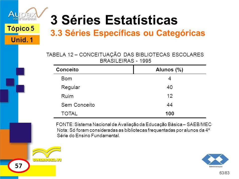 63/83 Tópico 5 57 Unid. 1 3 Séries Estatísticas 3.3 Séries Específicas ou Categóricas TABELA 12 – CONCEITUAÇÃO DAS BIBLIOTECAS ESCOLARES BRASILEIRAS -