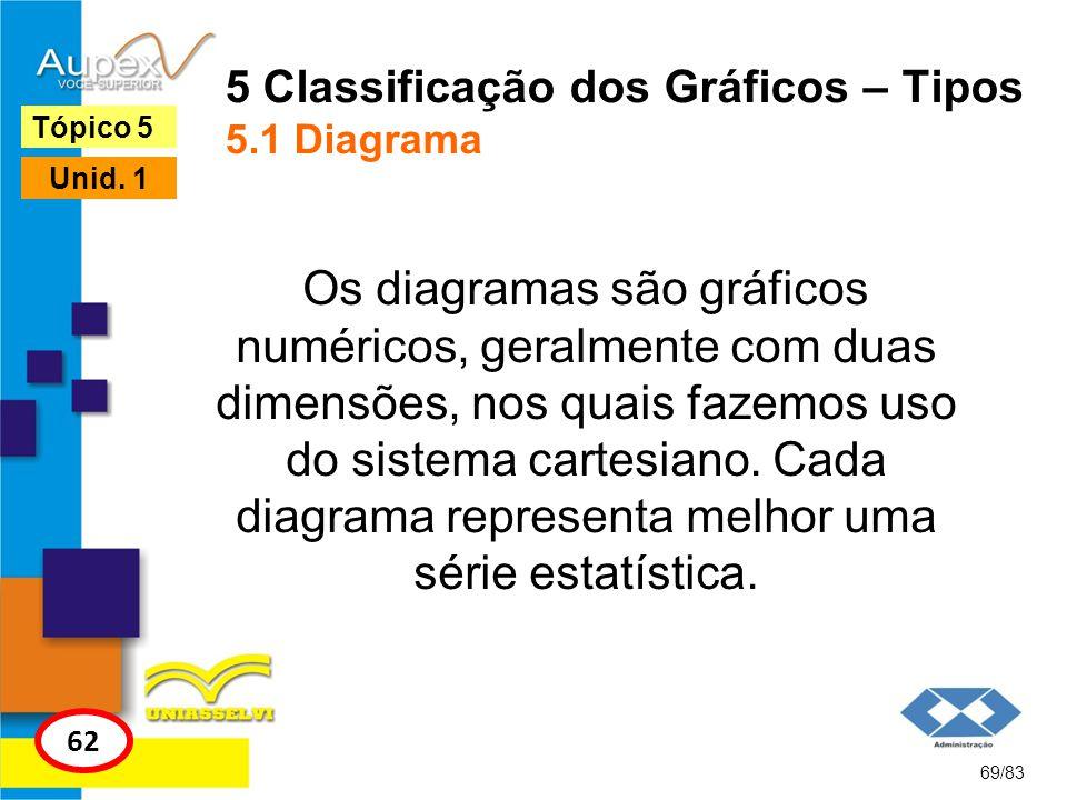 69/83 Tópico 5 62 Unid. 1 5 Classificação dos Gráficos – Tipos 5.1 Diagrama Os diagramas são gráficos numéricos, geralmente com duas dimensões, nos qu
