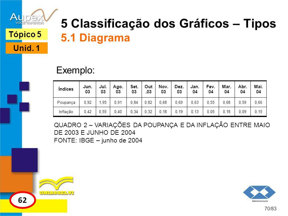 70/83 Tópico 5 62 Unid. 1 5 Classificação dos Gráficos – Tipos 5.1 Diagrama Índices Jun. 03 Jul. 03 Ago. 03 Set. 03 Out.03 Nov. 03 Dez. 03 Jan. 04 Fev
