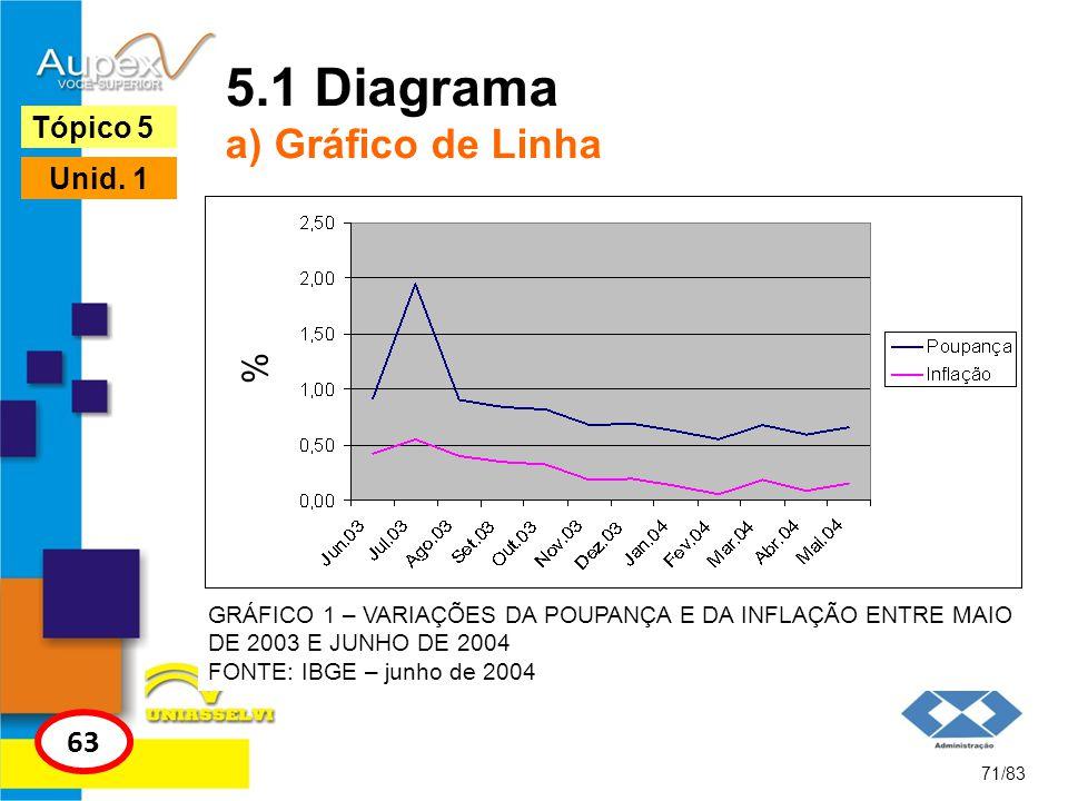 71/83 Tópico 5 63 Unid. 1 5.1 Diagrama a) Gráfico de Linha GRÁFICO 1 – VARIAÇÕES DA POUPANÇA E DA INFLAÇÃO ENTRE MAIO DE 2003 E JUNHO DE 2004 FONTE: I