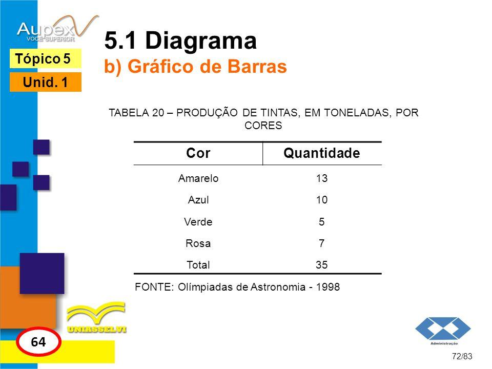72/83 Tópico 5 64 Unid. 1 5.1 Diagrama b) Gráfico de Barras FONTE: Olímpiadas de Astronomia - 1998 CorQuantidade Amarelo13 Azul10 Verde5 Rosa7 Total35