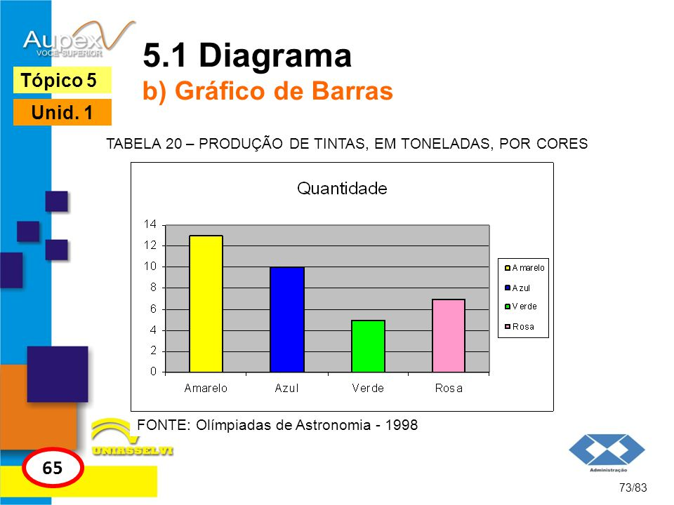 73/83 Tópico 5 65 Unid. 1 5.1 Diagrama b) Gráfico de Barras FONTE: Olímpiadas de Astronomia - 1998 TABELA 20 – PRODUÇÃO DE TINTAS, EM TONELADAS, POR C