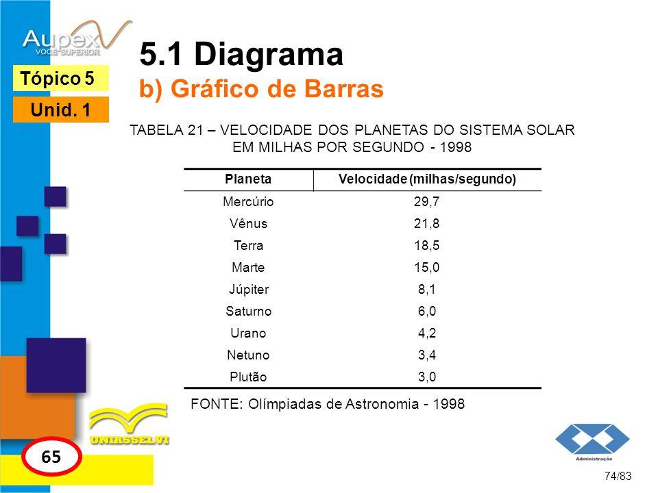 74/83 Tópico 5 65 Unid. 1 5.1 Diagrama b) Gráfico de Barras FONTE: Olímpiadas de Astronomia - 1998 TABELA 21 – VELOCIDADE DOS PLANETAS DO SISTEMA SOLA
