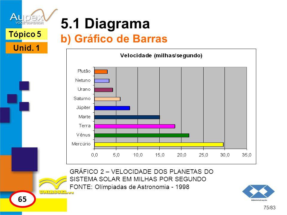 75/83 Tópico 5 65 Unid. 1 5.1 Diagrama b) Gráfico de Barras GRÁFICO 2 – VELOCIDADE DOS PLANETAS DO SISTEMA SOLAR EM MILHAS POR SEGUNDO FONTE: Olímpiad