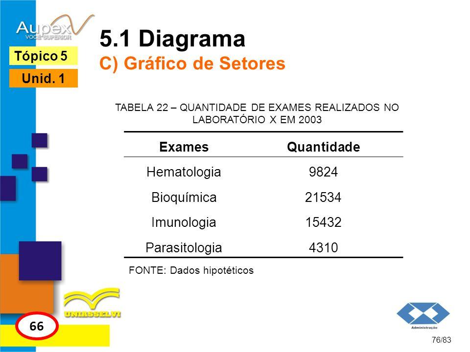 76/83 Tópico 5 66 Unid. 1 5.1 Diagrama C) Gráfico de Setores FONTE: Dados hipotéticos TABELA 22 – QUANTIDADE DE EXAMES REALIZADOS NO LABORATÓRIO X EM