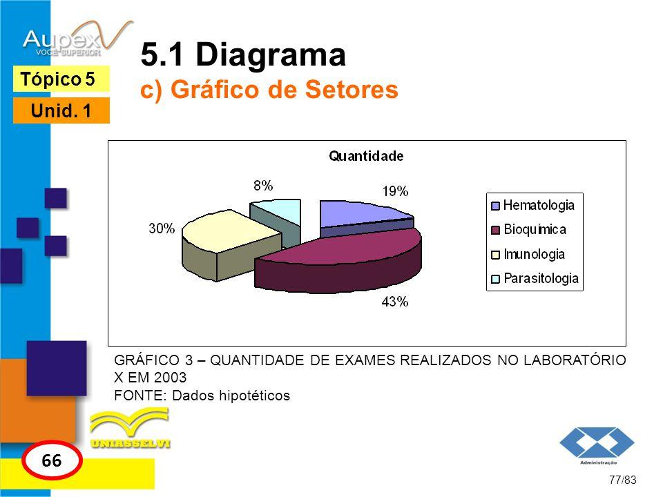 77/83 Tópico 5 66 Unid. 1 5.1 Diagrama c) Gráfico de Setores GRÁFICO 3 – QUANTIDADE DE EXAMES REALIZADOS NO LABORATÓRIO X EM 2003 FONTE: Dados hipotét