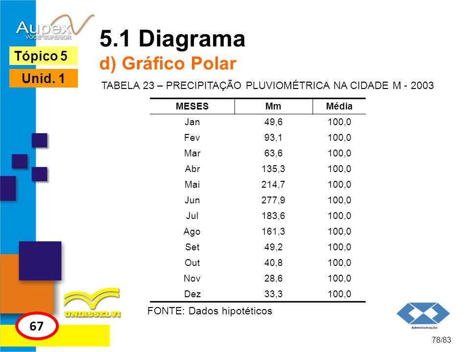 78/83 Tópico 5 67 Unid. 1 5.1 Diagrama d) Gráfico Polar FONTE: Dados hipotéticos TABELA 23 – PRECIPITAÇÃO PLUVIOMÉTRICA NA CIDADE M - 2003 MESESMmMédi
