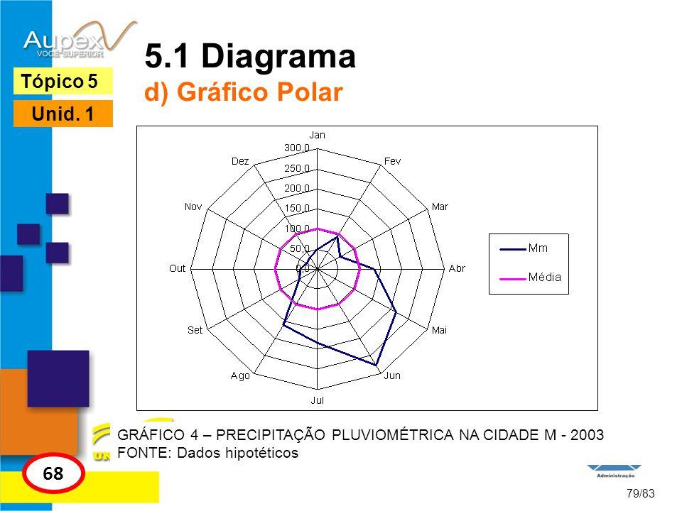 79/83 Tópico 5 68 Unid. 1 5.1 Diagrama d) Gráfico Polar GRÁFICO 4 – PRECIPITAÇÃO PLUVIOMÉTRICA NA CIDADE M - 2003 FONTE: Dados hipotéticos