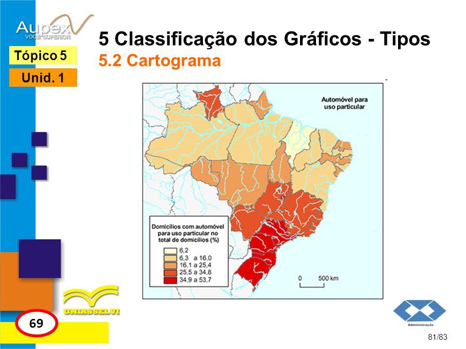 81/83 Tópico 5 69 Unid. 1 5 Classificação dos Gráficos - Tipos 5.2 Cartograma