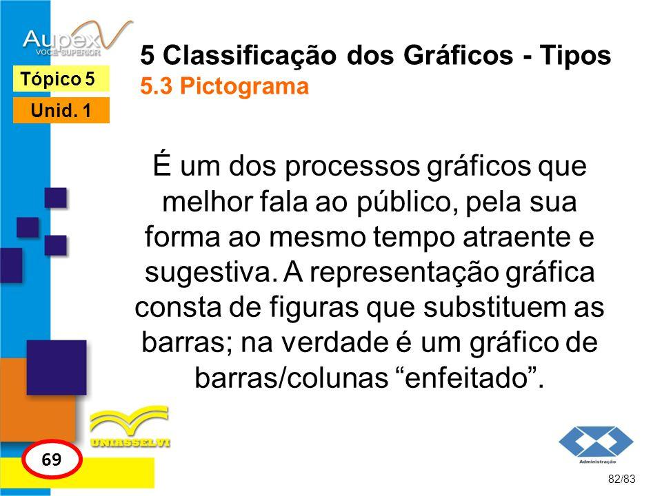 82/83 Tópico 5 69 Unid. 1 5 Classificação dos Gráficos - Tipos 5.3 Pictograma É um dos processos gráficos que melhor fala ao público, pela sua forma a
