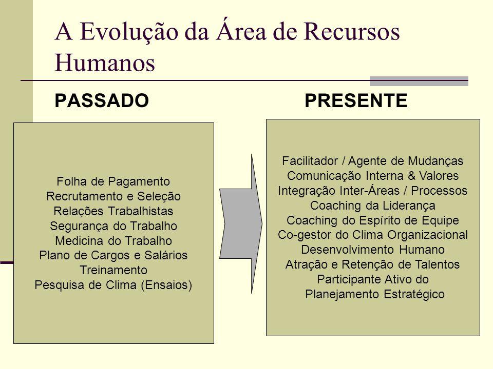 A Evolução da Área de Recursos Humanos PASSADO PRESENTE Folha de Pagamento Recrutamento e Seleção Relações Trabalhistas Segurança do Trabalho Medicina