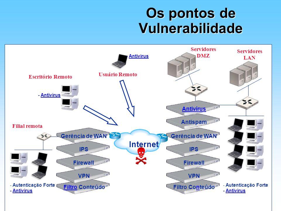 Os pontos de Vulnerabilidade Filtro ConteúdoFiltro Conteúdo Internet IPS VPN FirewallGerência de WANIPS VPN FirewallGerência de WAN Filial remota Anti