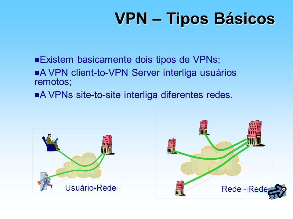 VPN – Tipos Básicos Usuário-Rede Rede - Rede n Existem basicamente dois tipos de VPNs; n A VPN client-to-VPN Server interliga usuários remotos; n A VP