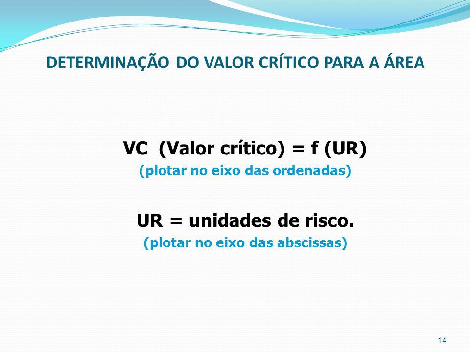 DETERMINAÇÃO DO VALOR CRÍTICO PARA A ÁREA VC (Valor crítico) = f (UR) (plotar no eixo das ordenadas) UR = unidades de risco.