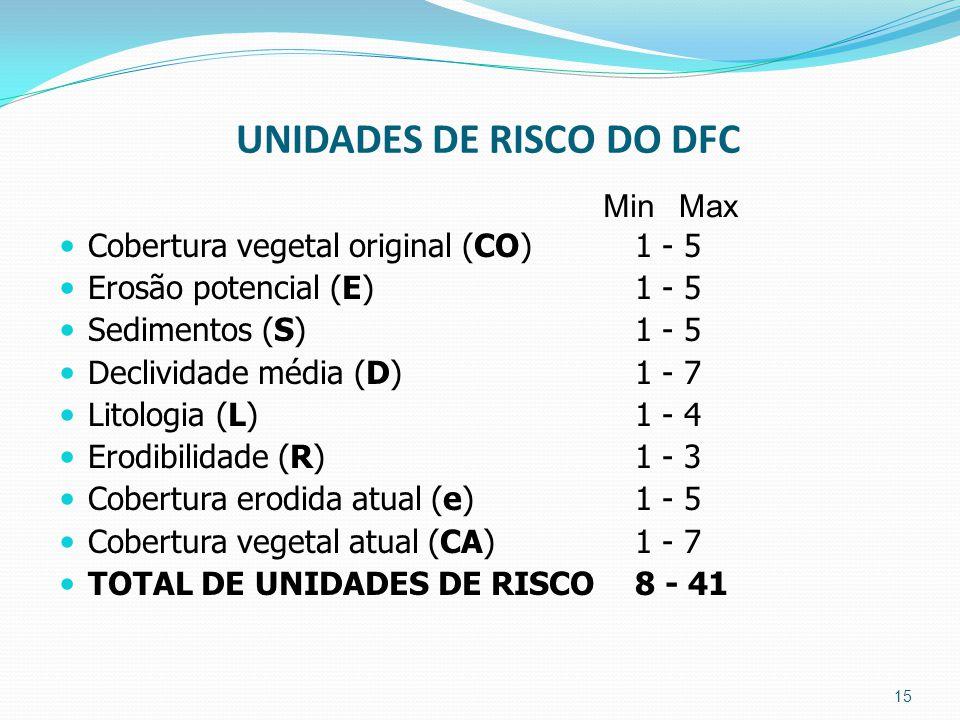 UNIDADES DE RISCO DO DFC Cobertura vegetal original (CO)1 - 5 Erosão potencial (E)1 - 5 Sedimentos (S)1 - 5 Declividade média (D)1 - 7 Litologia (L)1