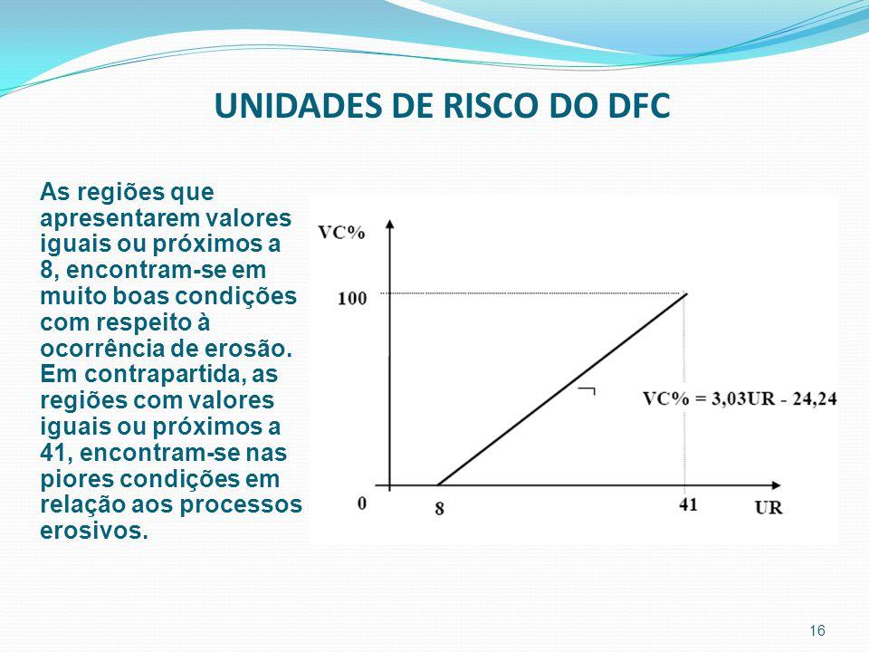 16 UNIDADES DE RISCO DO DFC As regiões que apresentarem valores iguais ou próximos a 8, encontram-se em muito boas condições com respeito à ocorrência de erosão.