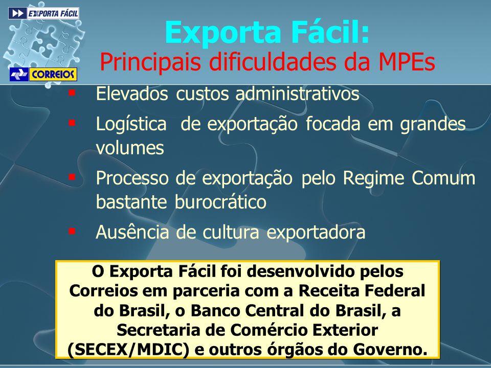 Elevados custos administrativos Logística de exportação focada em grandes volumes Processo de exportação pelo Regime Comum bastante burocrático Ausênc