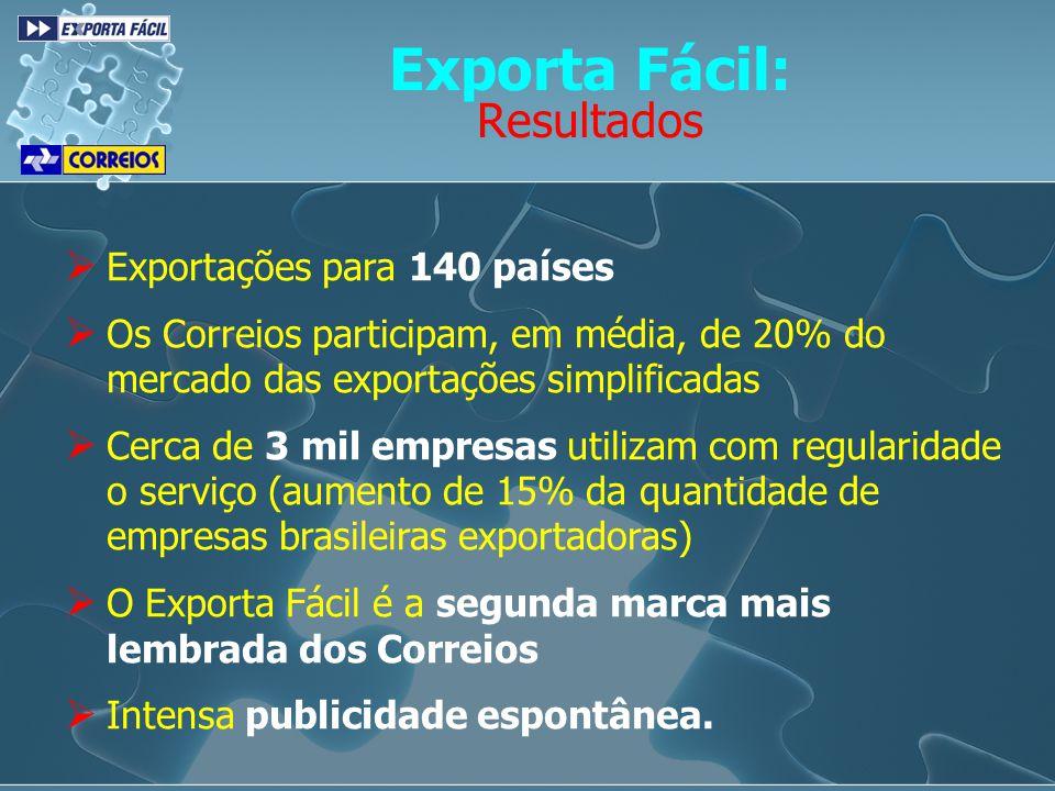 Exporta Fácil: Resultados Exportações para 140 países Os Correios participam, em média, de 20% do mercado das exportações simplificadas Cerca de 3 mil