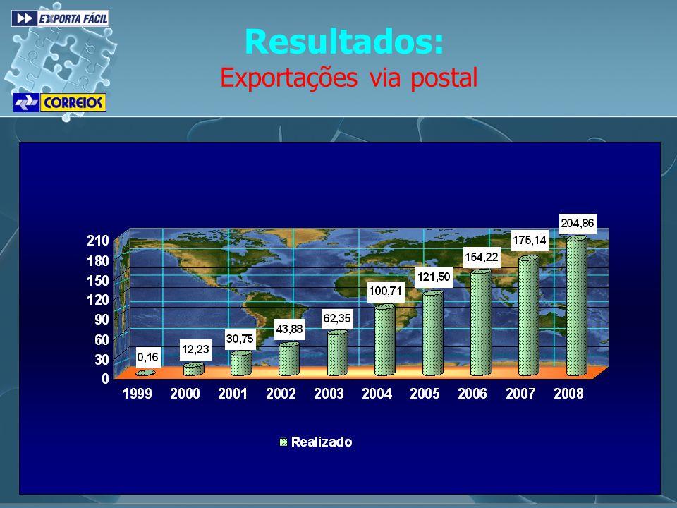 Resultados: Exportações via postal