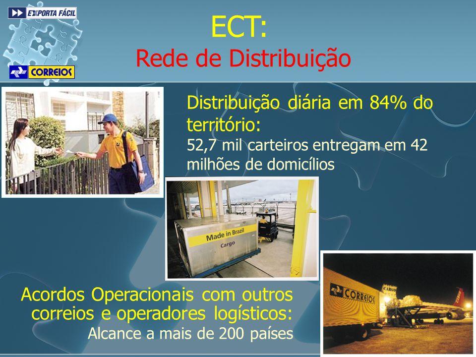 32 milhões de objetos por dia: 56 Centros de Tratamento 830 Centros de Distribuição ECT: Rede Logística Maior operador intermodal do Brasil: Capacidade de transporte: 4.200.000 Kg./dia 522.000 Km./dia