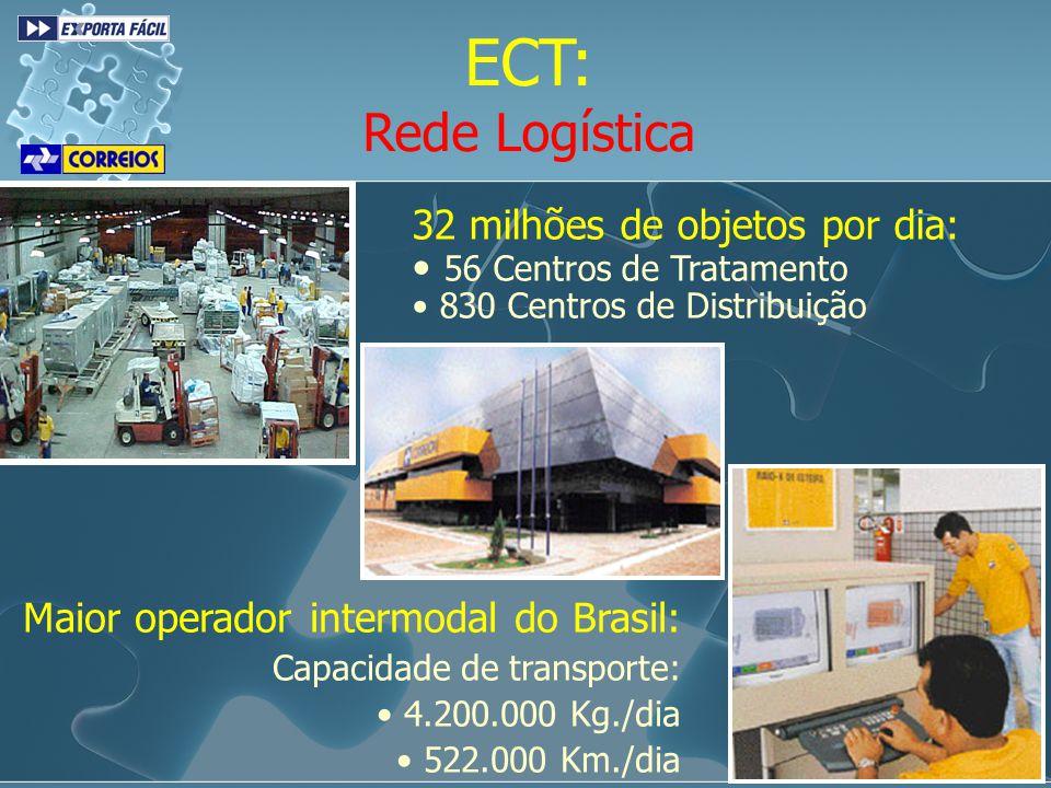 32 milhões de objetos por dia: 56 Centros de Tratamento 830 Centros de Distribuição ECT: Rede Logística Maior operador intermodal do Brasil: Capacidad