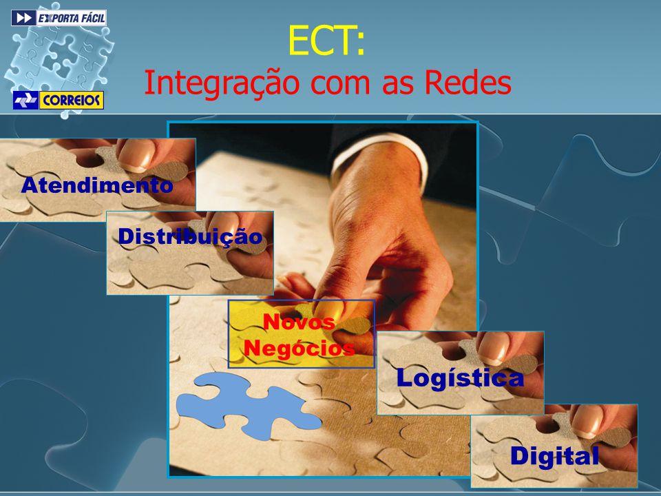 ECT: Integração com as Redes Atendimento Distribuição Digital Logística Novos Negócios