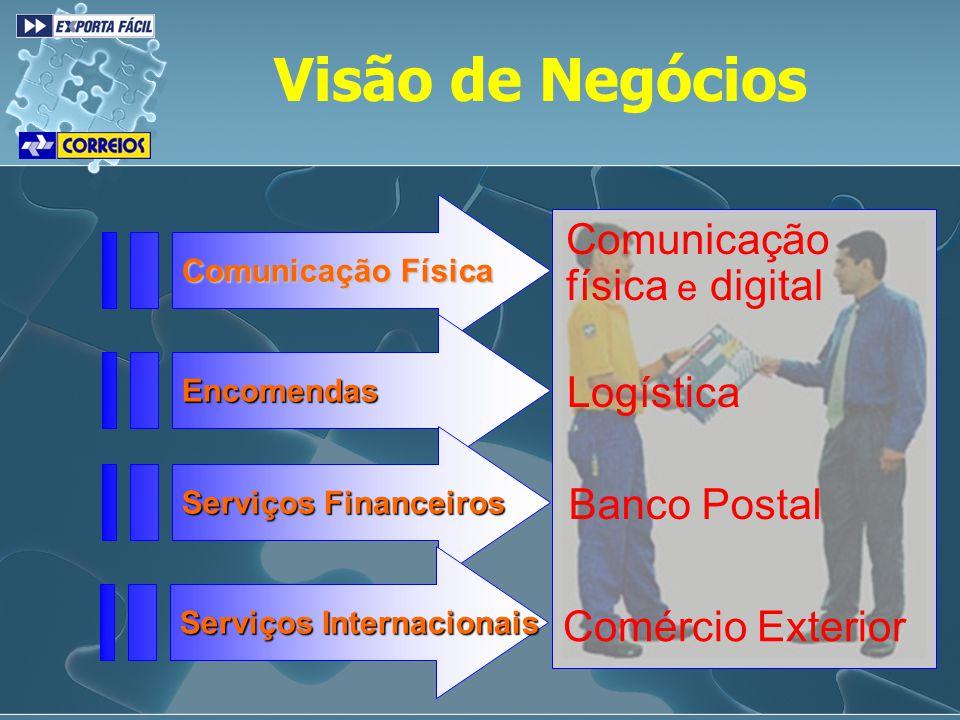 Comunicação física e digital Logística Banco Postal Comércio Exterior Visão de Negócios Comunicação Física Encomendas Serviços Financeiros Serviços In