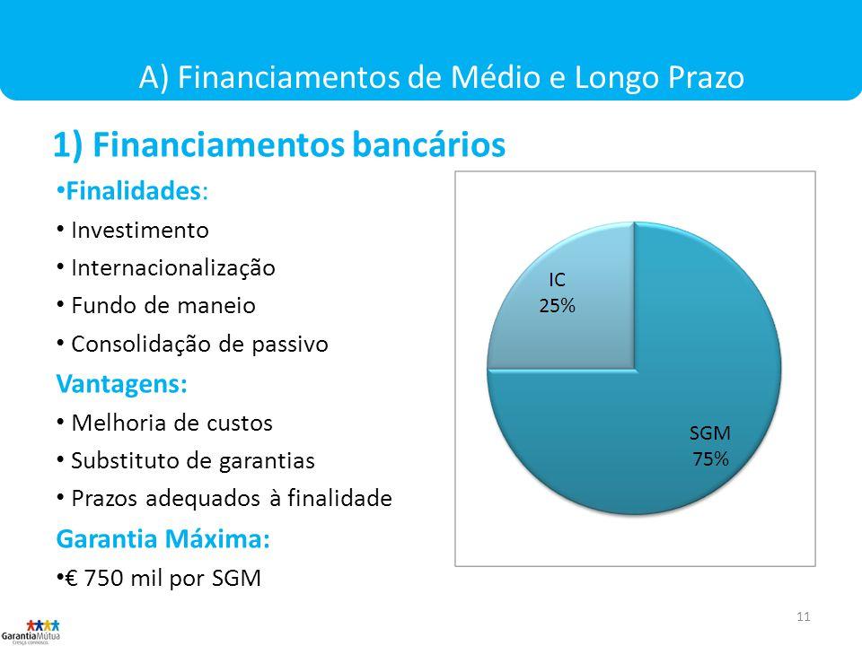 11 A) Financiamentos de Médio e Longo Prazo 1) Financiamentos bancários Finalidades: Investimento Internacionalização Fundo de maneio Consolidação de passivo Vantagens: Melhoria de custos Substituto de garantias Prazos adequados à finalidade Garantia Máxima: 750 mil por SGM