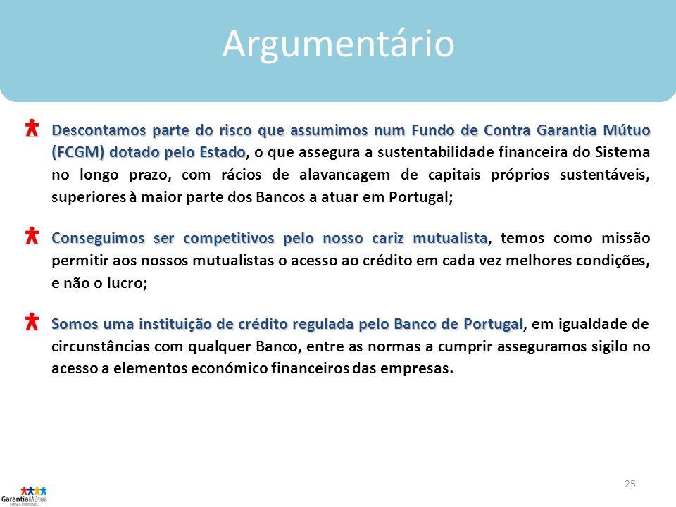 25 Argumentário Descontamos parte do risco que assumimos num Fundo de Contra Garantia Mútuo (FCGM) dotado pelo Estado Descontamos parte do risco que assumimos num Fundo de Contra Garantia Mútuo (FCGM) dotado pelo Estado, o que assegura a sustentabilidade financeira do Sistema no longo prazo, com rácios de alavancagem de capitais próprios sustentáveis, superiores à maior parte dos Bancos a atuar em Portugal; Conseguimos ser competitivos pelo nosso cariz mutualista Conseguimos ser competitivos pelo nosso cariz mutualista, temos como missão permitir aos nossos mutualistas o acesso ao crédito em cada vez melhores condições, e não o lucro; Somos uma instituição de crédito regulada pelo Banco de Portugal Somos uma instituição de crédito regulada pelo Banco de Portugal, em igualdade de circunstâncias com qualquer Banco, entre as normas a cumprir asseguramos sigilo no acesso a elementos económico financeiros das empresas.