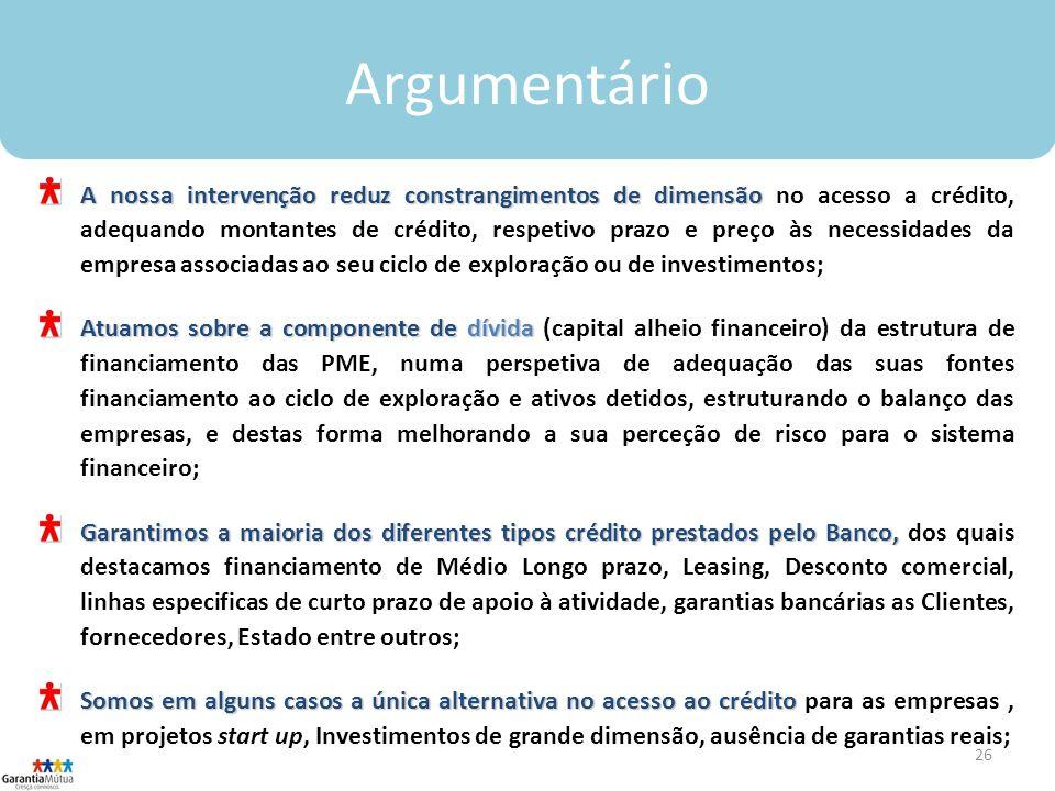 26 Argumentário A nossa intervenção reduz constrangimentos de dimensão A nossa intervenção reduz constrangimentos de dimensão no acesso a crédito, adequando montantes de crédito, respetivo prazo e preço às necessidades da empresa associadas ao seu ciclo de exploração ou de investimentos; Atuamos sobre a componente dedívida Atuamos sobre a componente de dívida (capital alheio financeiro) da estrutura de financiamento das PME, numa perspetiva de adequação das suas fontes financiamento ao ciclo de exploração e ativos detidos, estruturando o balanço das empresas, e destas forma melhorando a sua perceção de risco para o sistema financeiro; Garantimos a maioria dos diferentes tipos crédito prestados pelo Banco, Garantimos a maioria dos diferentes tipos crédito prestados pelo Banco, dos quais destacamos financiamento de Médio Longo prazo, Leasing, Desconto comercial, linhas especificas de curto prazo de apoio à atividade, garantias bancárias as Clientes, fornecedores, Estado entre outros; Somos em alguns casos a única alternativa no acesso ao crédito Somos em alguns casos a única alternativa no acesso ao crédito para as empresas, em projetos start up, Investimentos de grande dimensão, ausência de garantias reais;