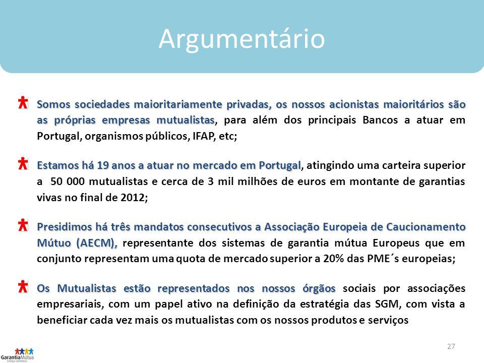 27 Argumentário Somos sociedades maioritariamente privadas, os nossos acionistas maioritários são as próprias empresas mutualistas Somos sociedades maioritariamente privadas, os nossos acionistas maioritários são as próprias empresas mutualistas, para além dos principais Bancos a atuar em Portugal, organismos públicos, IFAP, etc; Estamos há 19 anos a atuar no mercado em Portugal Estamos há 19 anos a atuar no mercado em Portugal, atingindo uma carteira superior a 50 000 mutualistas e cerca de 3 mil milhões de euros em montante de garantias vivas no final de 2012; Presidimos há três mandatos consecutivos a Associação Europeia de Caucionamento Mútuo (AECM), Presidimos há três mandatos consecutivos a Associação Europeia de Caucionamento Mútuo (AECM), representante dos sistemas de garantia mútua Europeus que em conjunto representam uma quota de mercado superior a 20% das PME´s europeias; Os Mutualistas estão representados nos nossos órgãos Os Mutualistas estão representados nos nossos órgãos sociais por associações empresariais, com um papel ativo na definição da estratégia das SGM, com vista a beneficiar cada vez mais os mutualistas com os nossos produtos e serviços