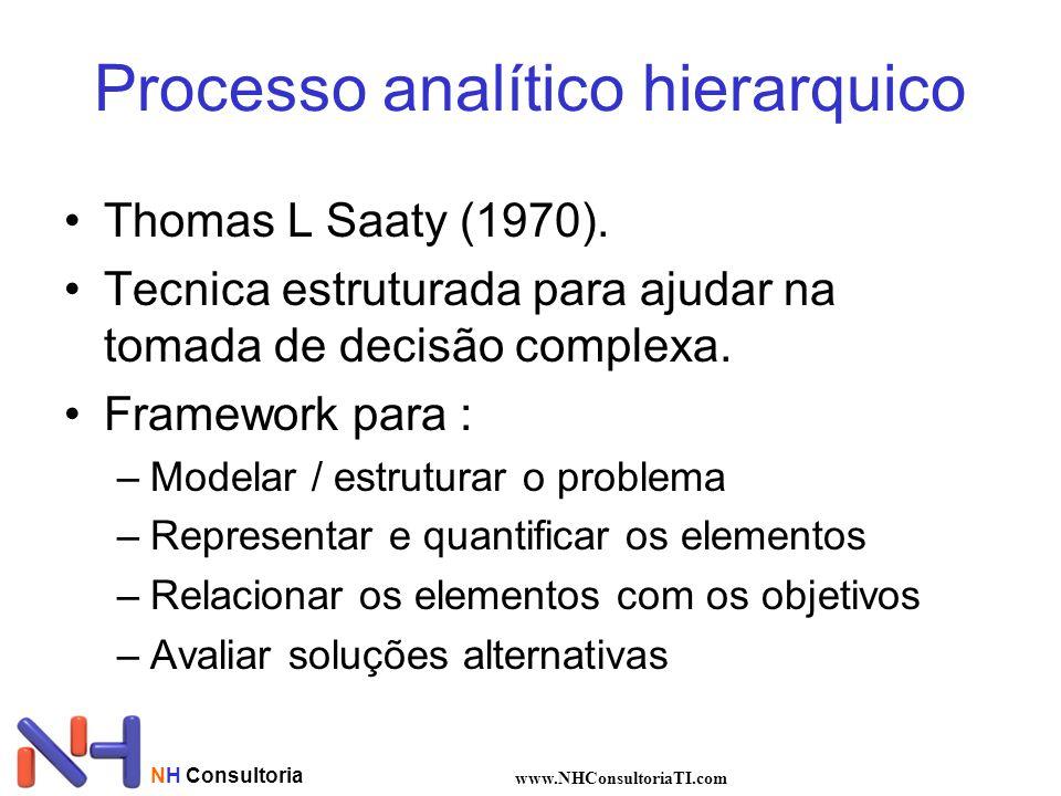 NH Consultoria www.NHConsultoriaTI.com Processo analítico hierarquico Thomas L Saaty (1970). Tecnica estruturada para ajudar na tomada de decisão comp