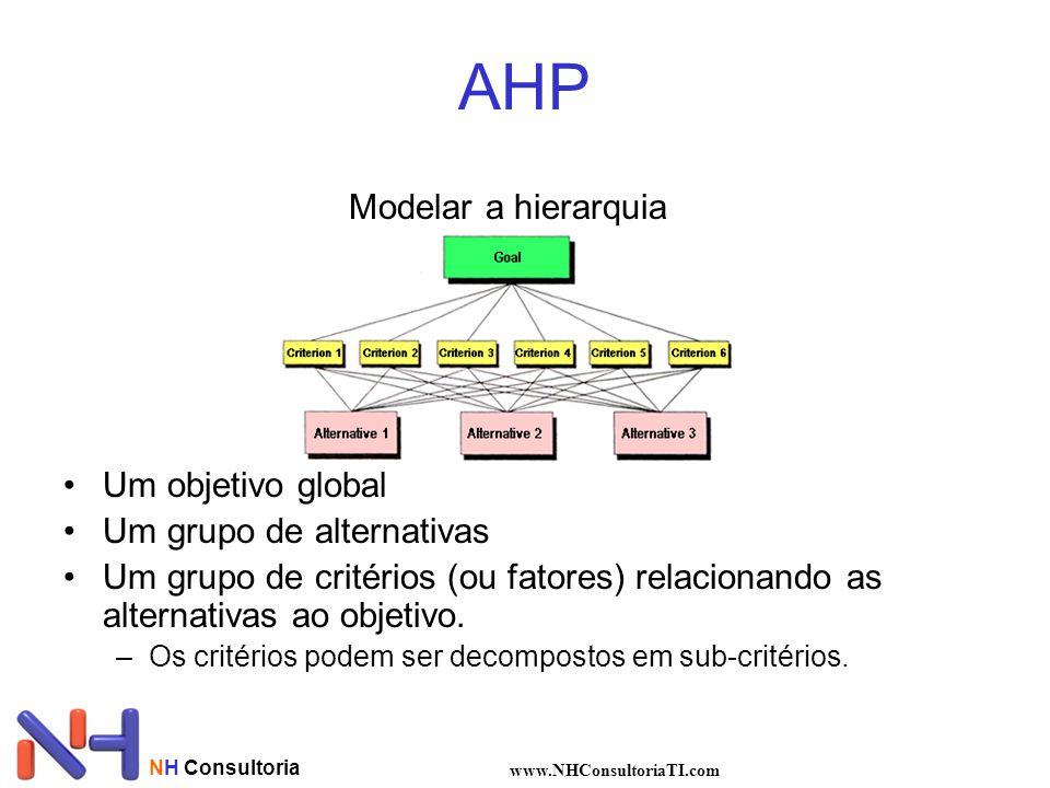NH Consultoria www.NHConsultoriaTI.com AHP Modelar a hierarquia Um objetivo global Um grupo de alternativas Um grupo de critérios (ou fatores) relacio