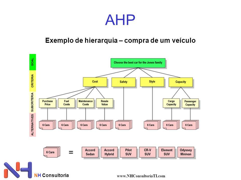 NH Consultoria www.NHConsultoriaTI.com AHP Exemplo de hierarquia – compra de um veículo