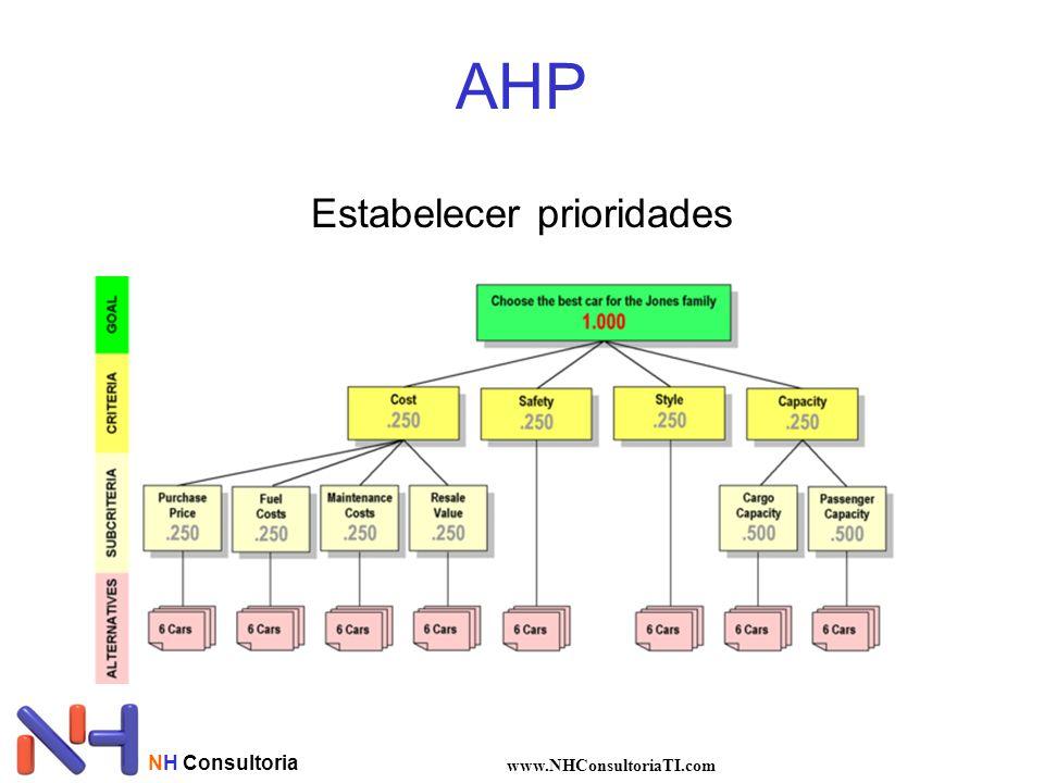 NH Consultoria www.NHConsultoriaTI.com AHP Estabelecer prioridades