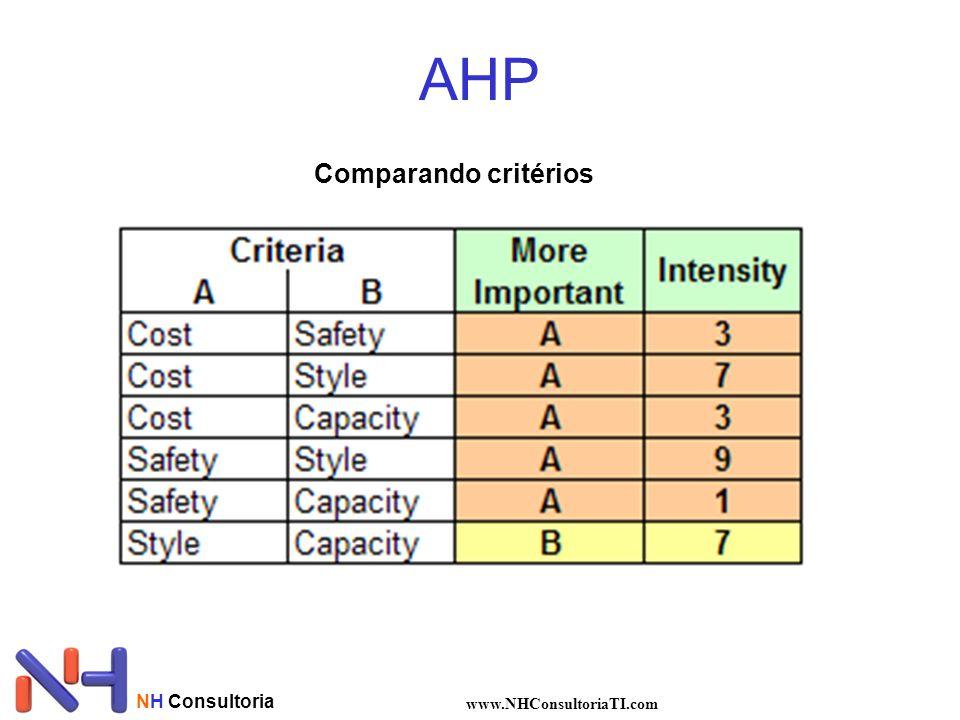 NH Consultoria www.NHConsultoriaTI.com AHP Comparando critérios