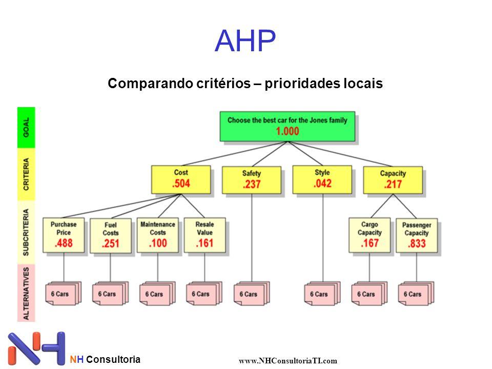 NH Consultoria www.NHConsultoriaTI.com AHP Comparando critérios – prioridades locais