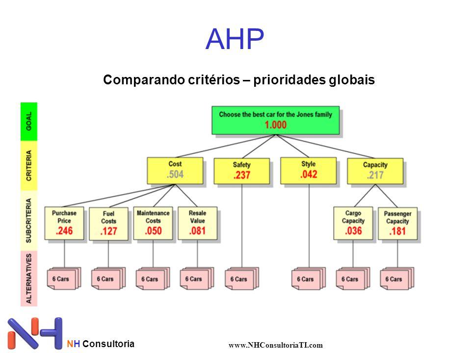 NH Consultoria www.NHConsultoriaTI.com AHP Comparando critérios – prioridades globais