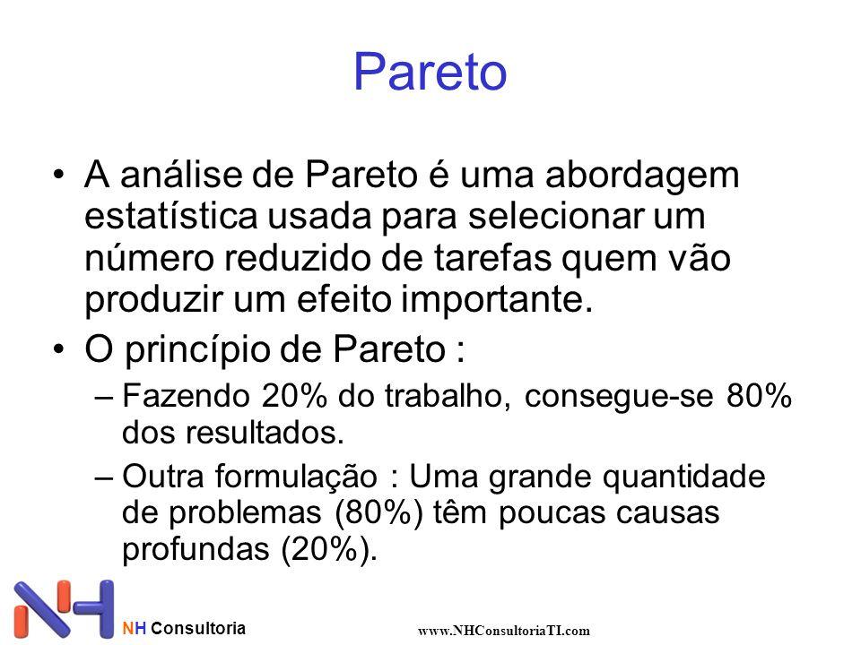 NH Consultoria www.NHConsultoriaTI.com Pareto A análise de Pareto é uma abordagem estatística usada para selecionar um número reduzido de tarefas quem