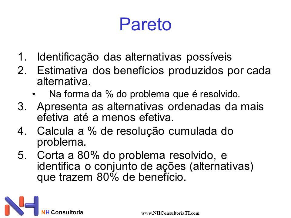 NH Consultoria www.NHConsultoriaTI.com Pareto 1.Identificação das alternativas possíveis 2.Estimativa dos benefícios produzidos por cada alternativa.
