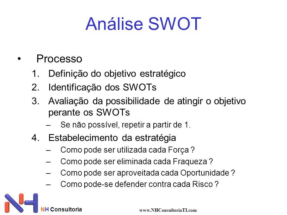 NH Consultoria www.NHConsultoriaTI.com Análise SWOT Processo 1.Definição do objetivo estratégico 2.Identificação dos SWOTs 3.Avaliação da possibilidad