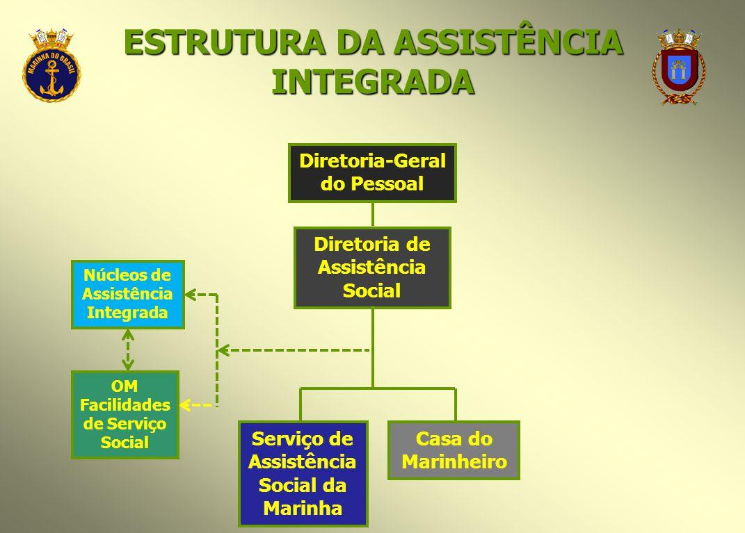 ESTRUTURA DA ASSISTÊNCIA INTEGRADA Diretoria-Geral do Pessoal Diretoria de Assistência Social Serviço de Assistência Social da Marinha Casa do Marinhe