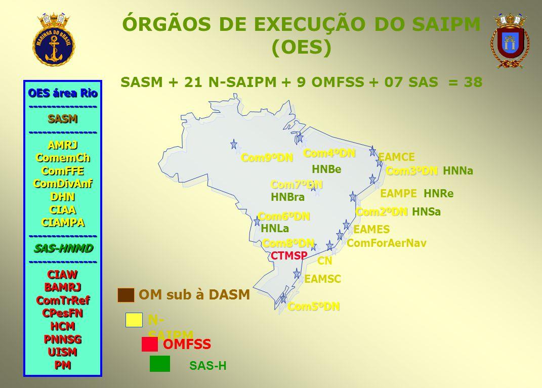 ÓRGÃOS DE EXECUÇÃO DO SAIPM (OES) SASM + 21 N-SAIPM + 9 OMFSS + 07 SAS = 38 Com9ºDN Com4ºDN HNBe EAMCE Com3ºDN HNNa EAMPE HNRe Com2ºDN HNSa EAMES ComF