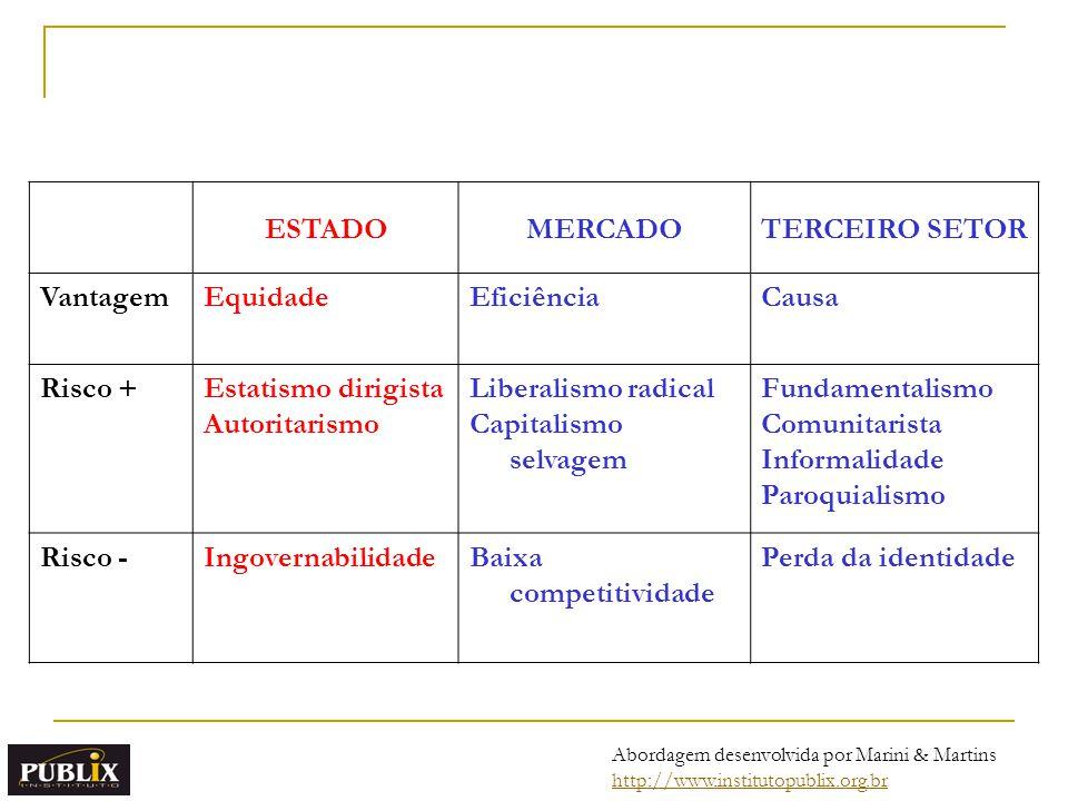 Abordagem desenvolvida por Marini & Martins http://www.institutopublix.org.br ESTADOMERCADOTERCEIRO SETOR VantagemEquidadeEficiênciaCausa Risco +Estat