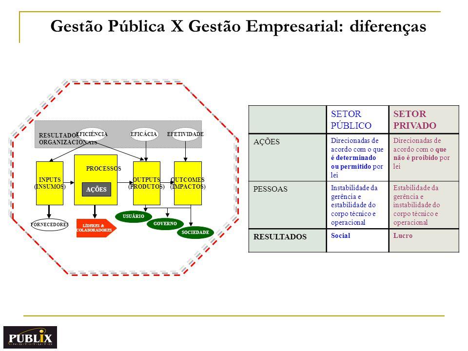 INPUTS (INSUMOS) PROCESSOS AÇÕES OUTPUTS (PRODUTOS) OUTCOMES (IMPACTOS) RESULTADOS ORGANIZACIONAIS FORNECEDORES USUÁRIO GOVERNO EFICIÊNCIAEFICÁCIAEFETIVIDADE SOCIEDADE LÍDERES & COLABORADORES Gestão Pública X Gestão Empresarial: diferenças SETOR PÚBLICO SETOR PRIVADO AÇÕES Direcionadas de acordo com o que é determinado ou permitido por lei Direcionadas de acordo com o que não é proibido por lei PESSOAS Instabilidade da gerência e estabilidade do corpo técnico e operacional Estabilidade da gerência e instabilidade do corpo técnico e operacional RESULTADOS SocialLucro