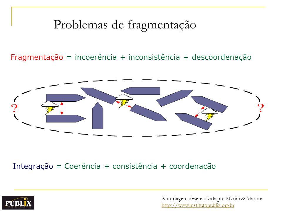 Integração = Coerência + consistência + coordenação Fragmentação = incoerência + inconsistência + descoordenação Problemas de fragmentação Abordagem d