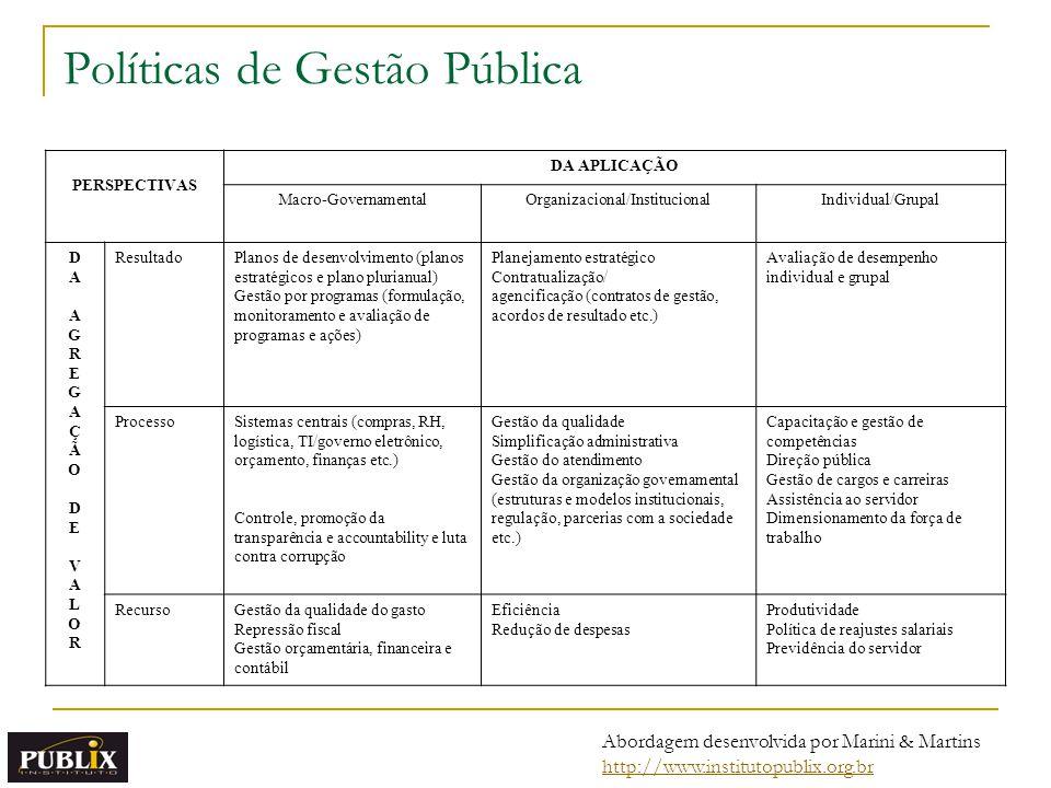 PERSPECTIVAS DA APLICAÇÃO Macro-GovernamentalOrganizacional/InstitucionalIndividual/Grupal DAAGREGAÇÃODEVALORDAAGREGAÇÃODEVALOR ResultadoPlanos de desenvolvimento (planos estratégicos e plano plurianual) Gestão por programas (formulação, monitoramento e avaliação de programas e ações) Planejamento estratégico Contratualização/ agencificação (contratos de gestão, acordos de resultado etc.) Avaliação de desempenho individual e grupal ProcessoSistemas centrais (compras, RH, logística, TI/governo eletrônico, orçamento, finanças etc.) Controle, promoção da transparência e accountability e luta contra corrupção Gestão da qualidade Simplificação administrativa Gestão do atendimento Gestão da organização governamental (estruturas e modelos institucionais, regulação, parcerias com a sociedade etc.) Capacitação e gestão de competências Direção pública Gestão de cargos e carreiras Assistência ao servidor Dimensionamento da força de trabalho RecursoGestão da qualidade do gasto Repressão fiscal Gestão orçamentária, financeira e contábil Eficiência Redução de despesas Produtividade Política de reajustes salariais Previdência do servidor Políticas de Gestão Pública Abordagem desenvolvida por Marini & Martins http://www.institutopublix.org.br